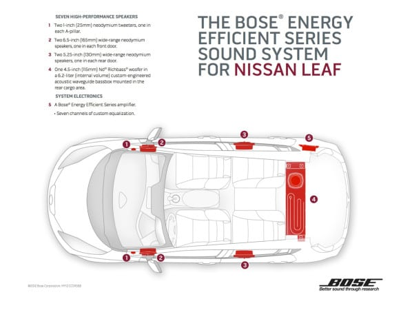 INFOGRAPHIC: The Bose Energy Efficient Series Sound System for N