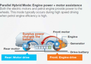 Mitsubishi Outlander PHEV Parallel mode