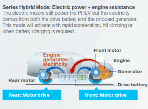 Mitsubishi Outlander PHEV Series mode