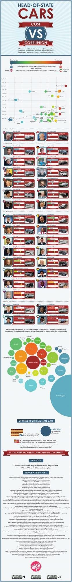 cars vs corruption