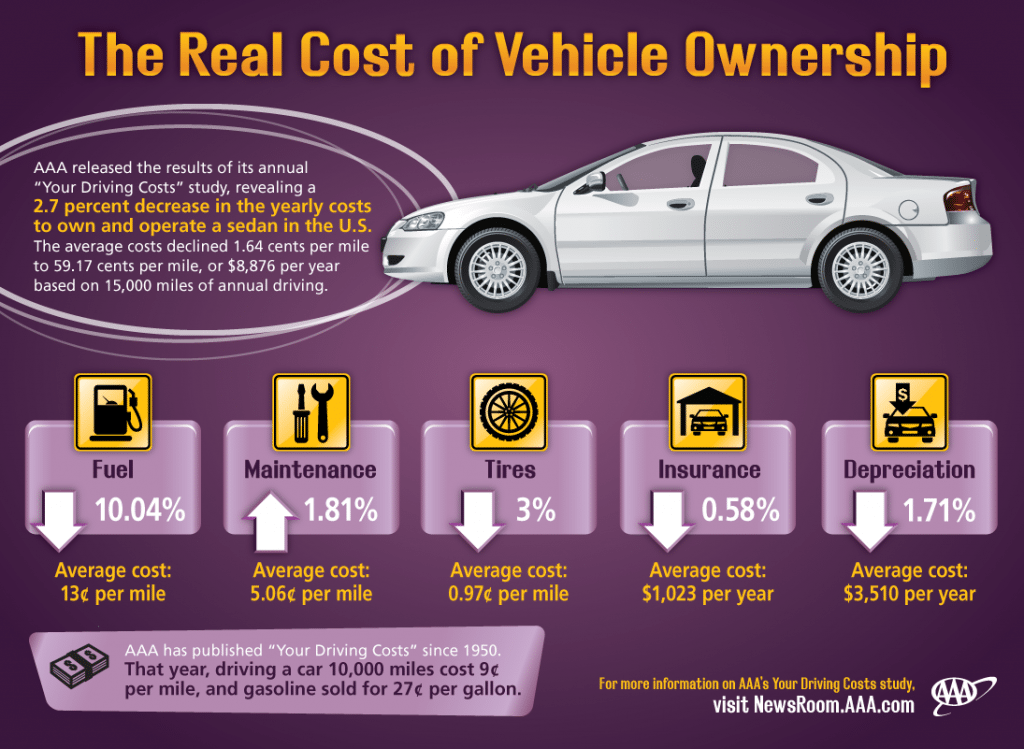 Your-Driving-Costs-infographic