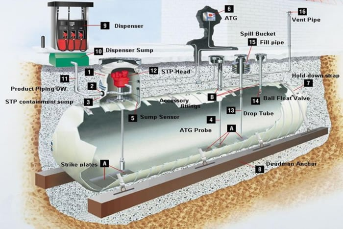 Nist Study Suggests Underground Gasoline Storage May Not