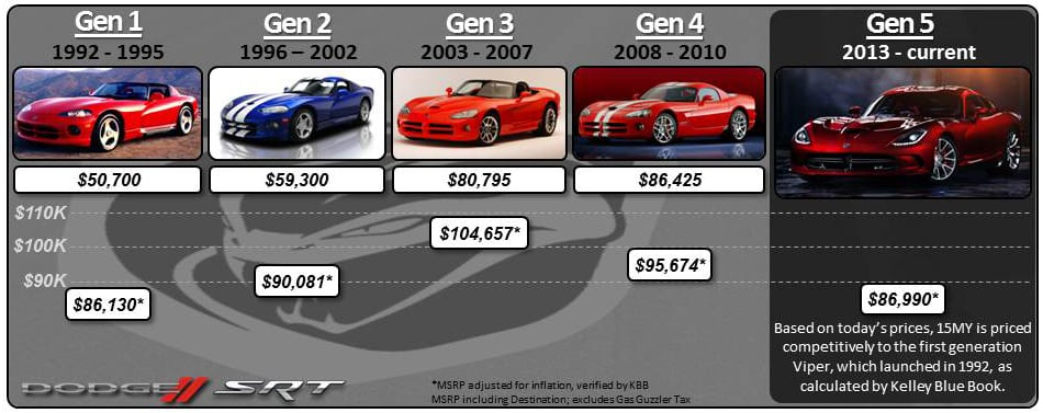 viper_price_history