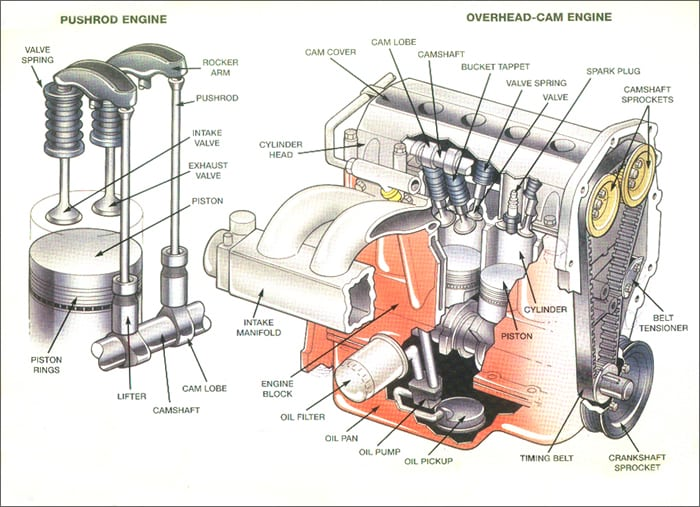 how a car engine works carnewscafe rh carnewscafe com basic car engine parts diagram basic car engine wiring diagram