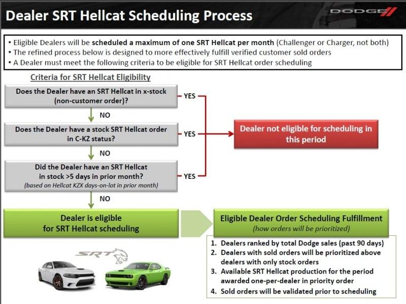 hellcatSchedulingFlowchart-800x600