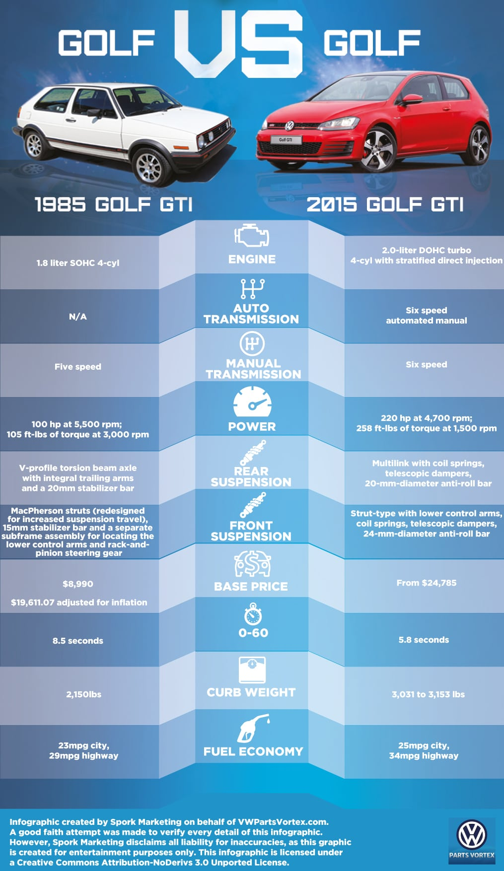 final-golf-vs-golf-graphic
