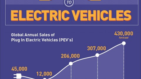 2015 Guide to Electric Vehicles (graphic)