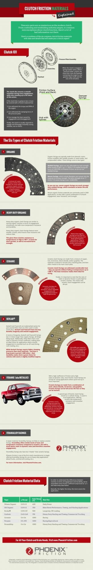 Clutch-Friction-Material-Infographic
