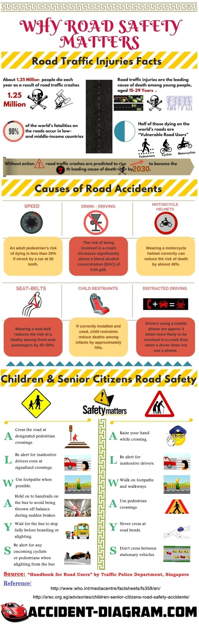 Why Road Safety Matters- An infographic