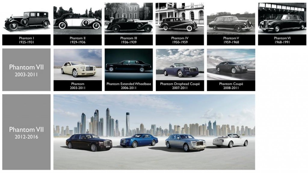 THE ROLLS-ROYCE PHANTOM TIMELINE