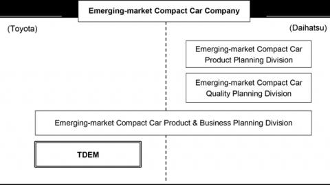 Toyota, Daihatsu Form Compact Car Company