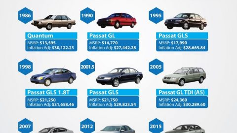 Graphic Shows Inflation On Volkswagen Passat Since 1974