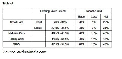 Gst Its Impact On The Indian Car Industry Carnewscafe