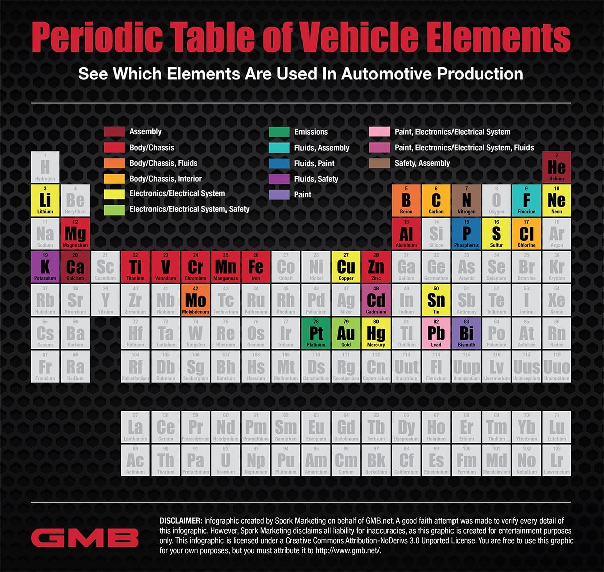 Automotive periodic table shows what elements are used where in the automotive periodic table shows what elements are used where in the making of a car urtaz Gallery